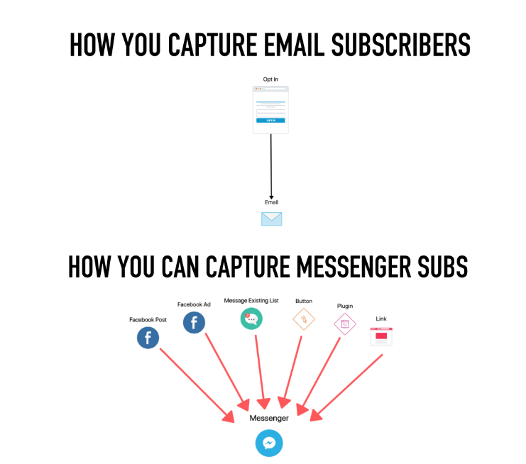 email subscribers vs messenger subscriber capture